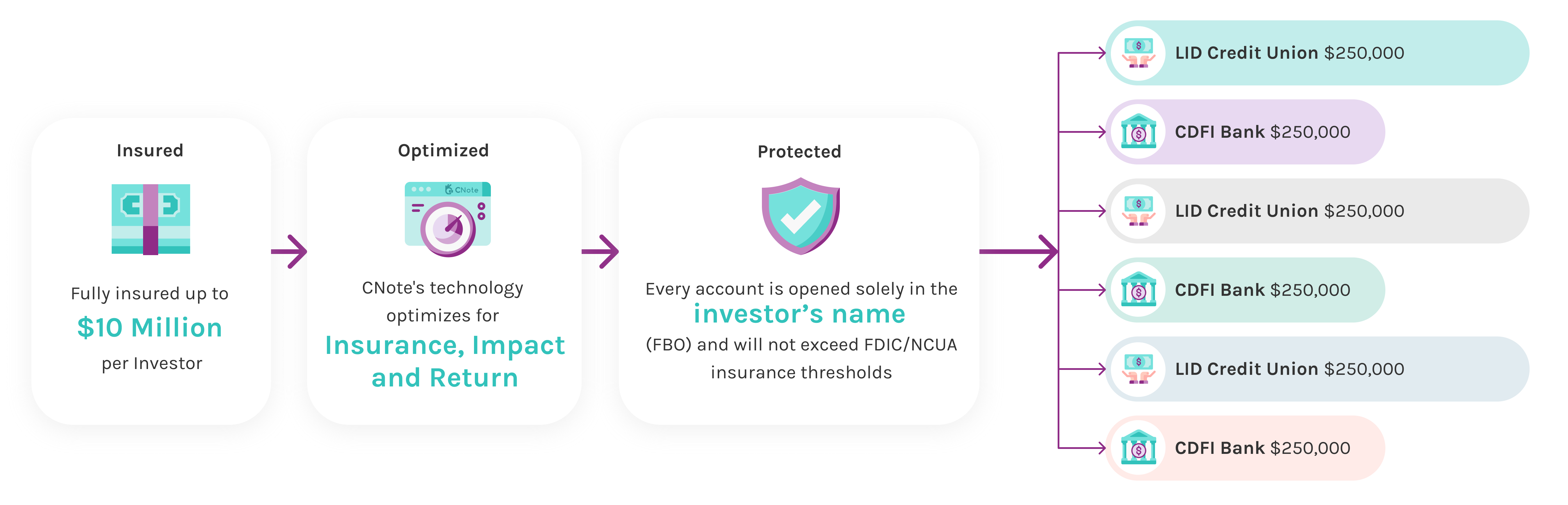 This explains the flow of funds and how CNote makes sure promise account funds are optimized for insurance, impact and return